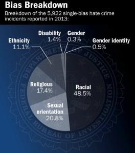 FBI Hate stats, 2013